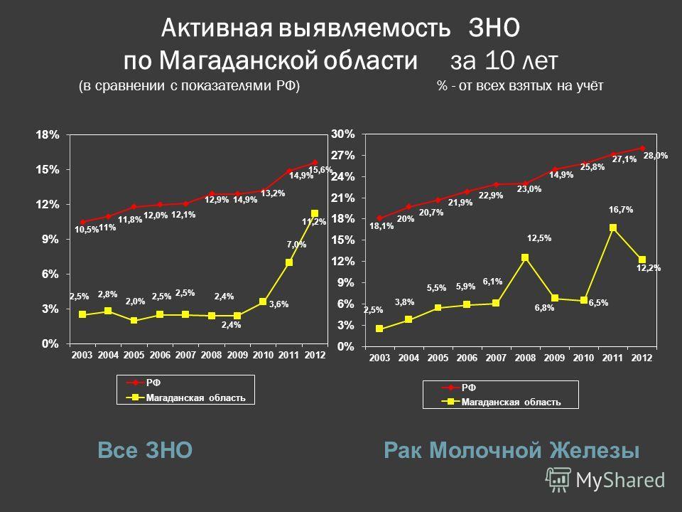 Активная выявляемость ЗНО по Магаданской области за 10 лет (в сравнении с показателями РФ) % - от всех взятых на учёт Все ЗНО Рак Молочной Железы