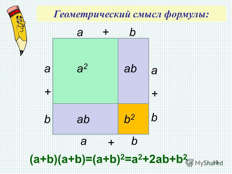 13 a a a b b b b a + + + + a2a2 b2b2 ab (a+b)(a+b)=(a+b) 2 =a 2 +2ab+b 2 Геометрический смысл формулы: