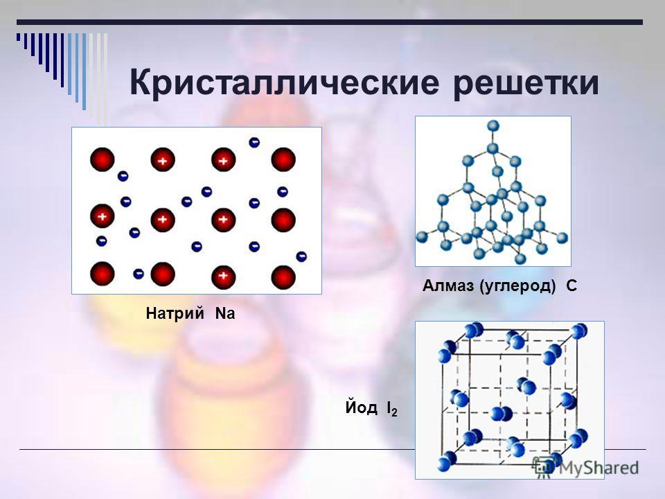 Кристаллические решетки Натрий Na Алмаз (углерод) С Йод I 2