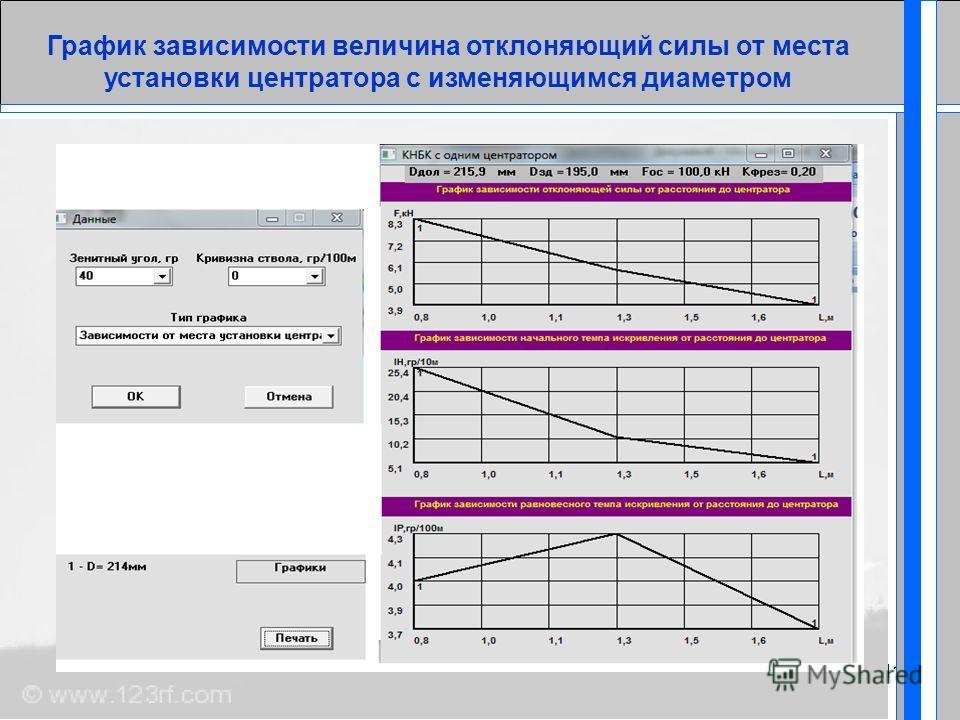 09.03.201411 График зависимости величина отклоняющий силы от места установки центратора с изменяющимся диаметром