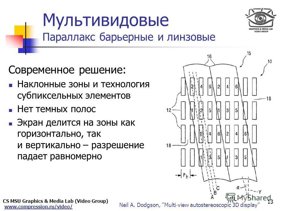 CS MSU Graphics & Media Lab (Video Group) www.compression.ru/video/ Only for Maxus Современное решение: Наклонные зоны и технология субпиксельных элементов Нет темных полос Экран делится на зоны как горизонтально, так и вертикально – разрешение падае