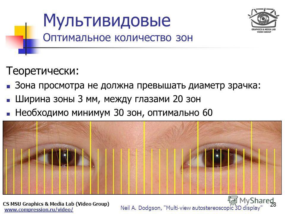 CS MSU Graphics & Media Lab (Video Group) www.compression.ru/video/ Only for Maxus Мультивидовые Оптимальное количество зон Теоретически: Зона просмотра не должна превышать диаметр зрачка: Ширина зоны 3 мм, между глазами 20 зон Необходимо минимум 30