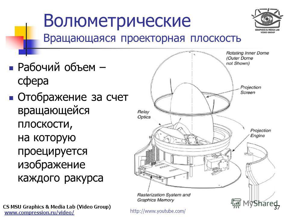 CS MSU Graphics & Media Lab (Video Group) www.compression.ru/video/ Only for Maxus 37 Волюметрические Вращающаяся проекторная плоскость http://www.youtube.com/ Рабочий объем – сфера Отображение за счет вращающейся плоскости, на которую проецируется и