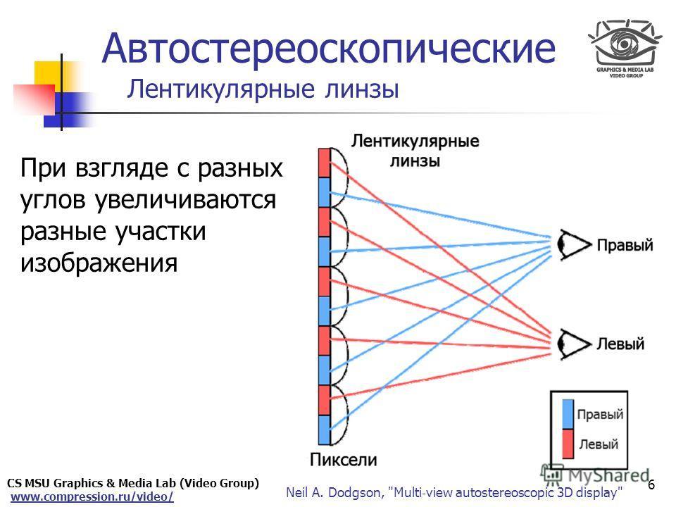 CS MSU Graphics & Media Lab (Video Group) www.compression.ru/video/ Only for Maxus Автостереоскопические Лентикулярные линзы При взгляде с разных углов увеличиваются разные участки изображения 6 Neil A. Dodgson,
