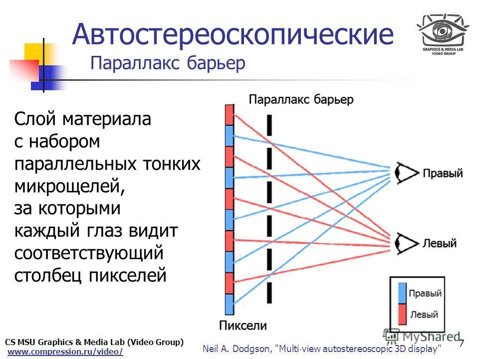 CS MSU Graphics & Media Lab (Video Group) www.compression.ru/video/ Only for Maxus Автостереоскопические Параллакс барьер Слой материала с набором параллельных тонких микрощелей, за которыми каждый глаз видит соответствующий столбец пикселей 7 Neil A