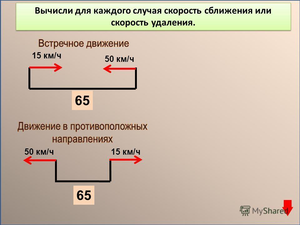 15 км/ч 50 км/ч 15 км/ч50 км/ч 65 Вычисли для каждого случая скорость сближения или скорость удаления.