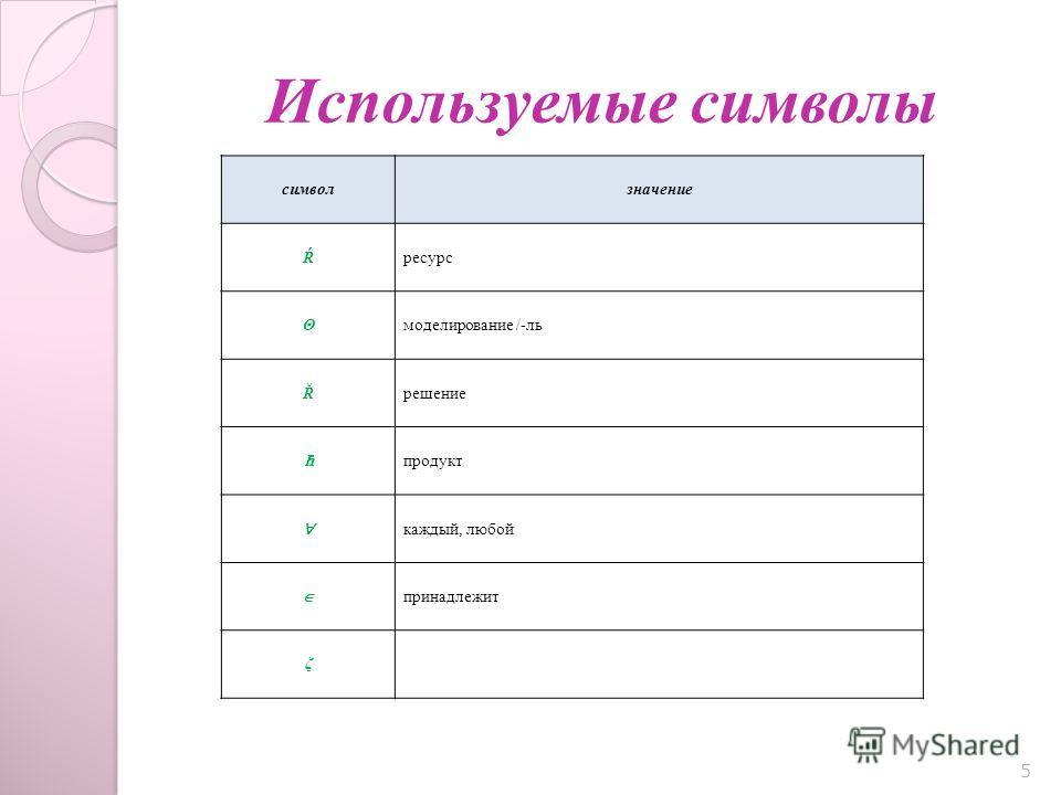 Используемые символы 5 символзначение Ŕресурс Θмоделирование /-ль Řрешение продукт каждый, любой принадлежит ζ