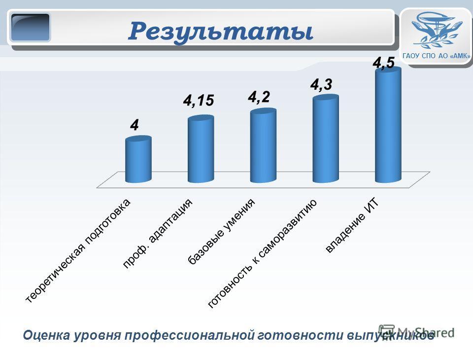 ГАОУ СПО АО «АМК» Результаты Оценка уровня профессиональной готовности выпускников