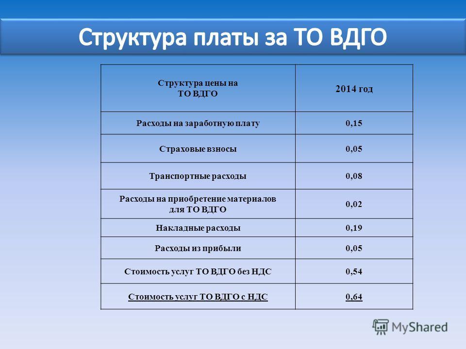 Структура цены на ТО ВДГО 2014 год Расходы на заработную плату0,15 Страховые взносы0,05 Транспортные расходы0,08 Расходы на приобретение материалов для ТО ВДГО 0,02 Накладные расходы0,19 Расходы из прибыли0,05 Стоимость услуг ТО ВДГО без НДС0,54 Стои