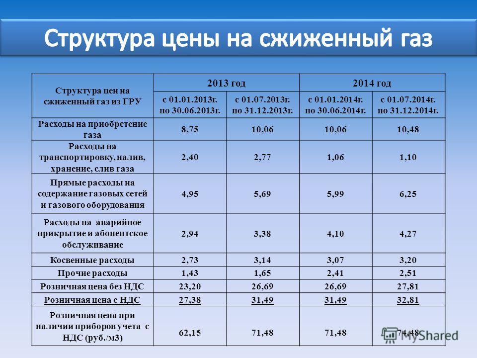 Структура цен на сжиженный газ из ГРУ 2013 год2014 год с 01.01.2013г. по 30.06.2013г. с 01.07.2013г. по 31.12.2013г. с 01.01.2014г. по 30.06.2014г. с 01.07.2014г. по 31.12.2014г. Расходы на приобретение газа 8,7510,06 10,48 Расходы на транспортировку