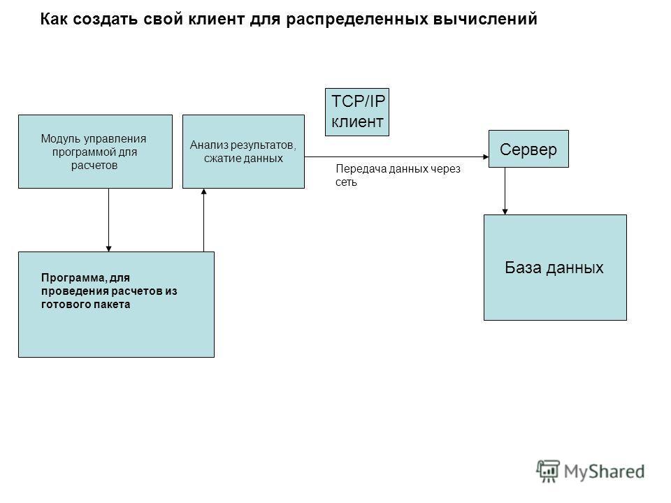 Как создать свой клиент для распределенных вычислений Программа, для проведения расчетов из готового пакета Модуль управления программой для расчетов Анализ результатов, сжатие данных TCP/IP клиент Передача данных через сеть Сервер База данных