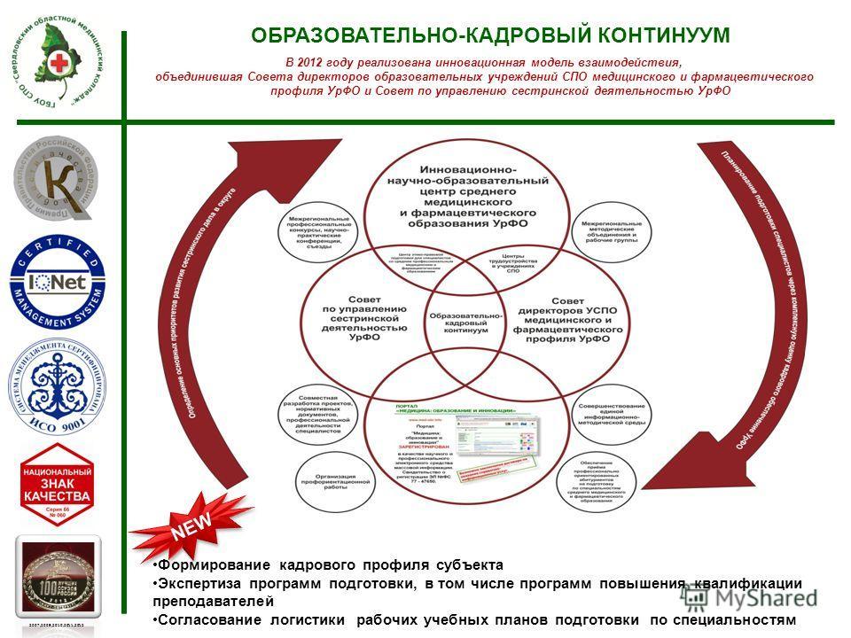 ОБРАЗОВАТЕЛЬНО-КАДРОВЫЙ КОНТИНУУМ 2007,2009,2010,2011,2012 В 2012 году реализована инновационная модель взаимодействия, объединившая Совета директоров образовательных учреждений СПО медицинского и фармацевтического профиля УрФО и Совет по управлению