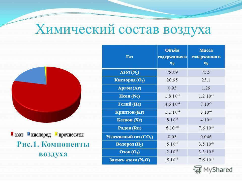 Химический состав воздуха Газ Объём содержания в % Масса содержания в % Азот (N 2 )79,0975,5 Кислород (O 2 )20,9523,1 Аргон (Ar)0,931,29 Неон (Ne)1,8·10 -3 1,2·10 -3 Гелий (He)4,6·10 -4 7·10 -5 Криптон (Kr)1,1·10 -4 3·10 -4 Ксенон (Xe)8·10 -6 4·10 -4