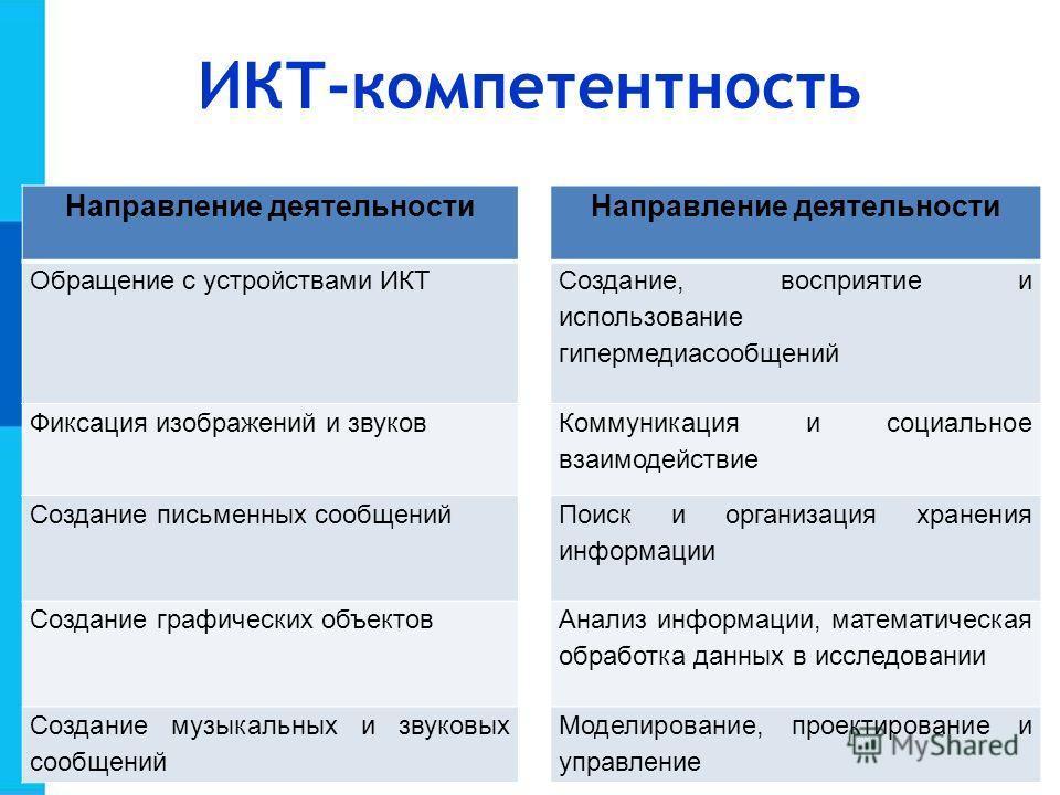 ИКТ-компетентность Направление деятельности Обращение с устройствами ИКТ Создание, восприятие и использование гипермедиасообщений Фиксация изображений и звуков Коммуникация и социальное взаимодействие Создание письменных сообщений Поиск и организация
