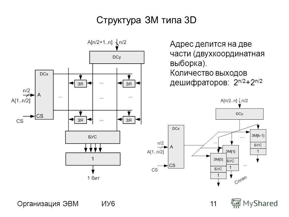 Организация ЭВМИУ611 Структура ЗМ типа 3D Адрес делится на две части (двухкоординатная выборка). Количество выходов дешифраторов: 2 n/2 +2 n/2