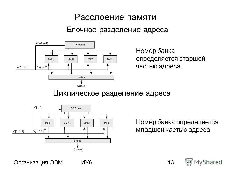 Организация ЭВМИУ613 Расслоение памяти Блочное разделение адреса Циклическое разделение адреса Номер банка определяется младшей частью адреса Номер банка определяется старшей частью адреса.