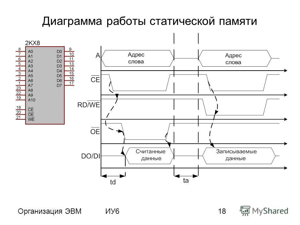Организация ЭВМИУ618 Диаграмма работы статической памяти