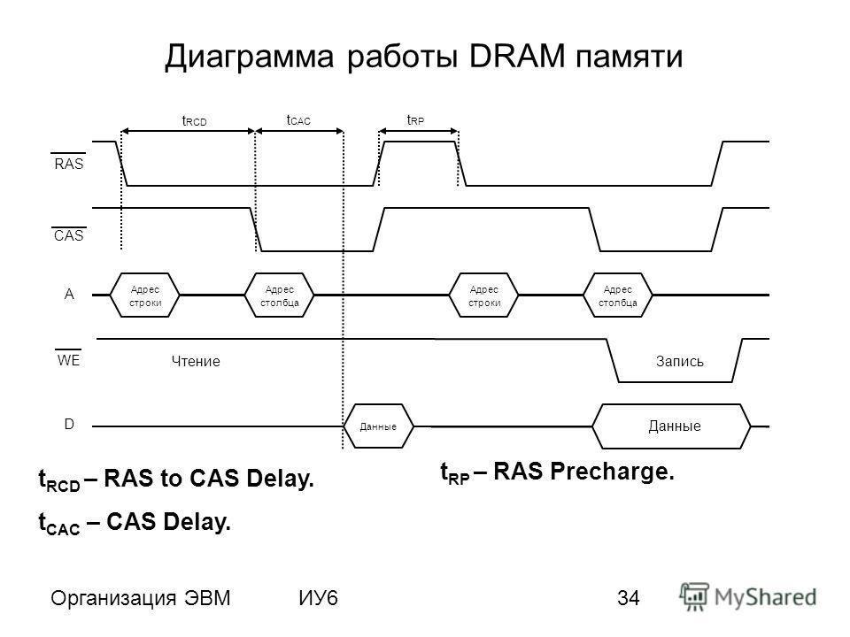 Организация ЭВМИУ634 Диаграмма работы DRAM памяти t RCD – RAS to CAS Delay. t CAC – CAS Delay. t RP – RAS Precharge. Адрес строки Адрес столбца RAS CAS A D WE Адрес строки Адрес столбца Данные t RCD t CAC t RP ЧтениеЗапись