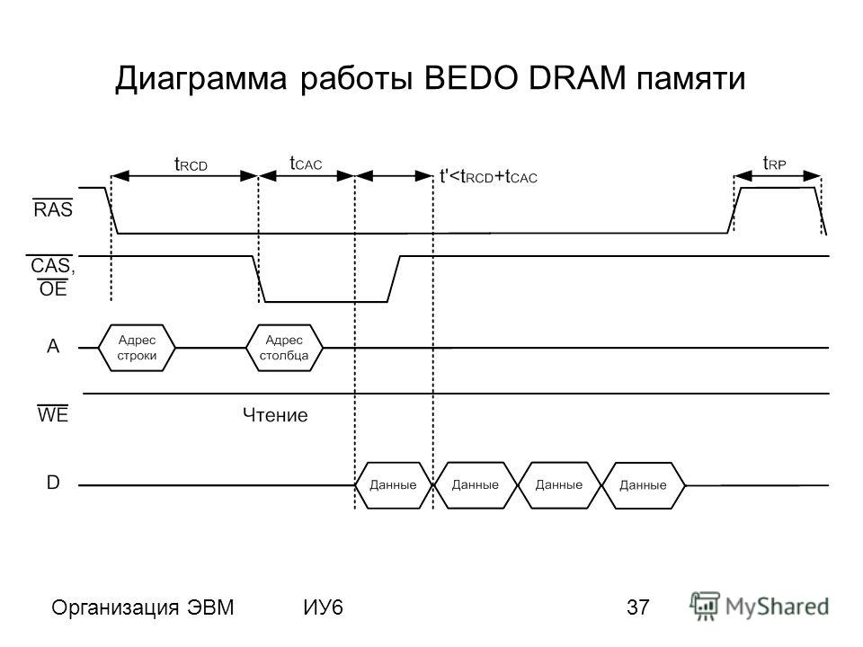Организация ЭВМИУ637 Диаграмма работы BEDO DRAM памяти