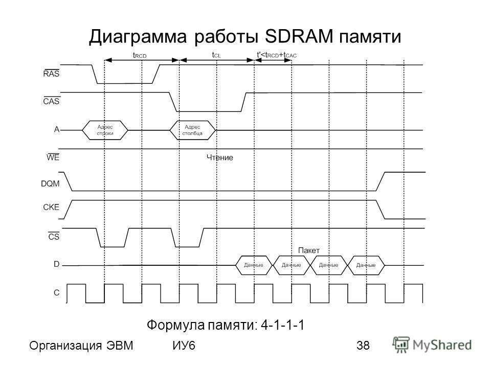 Организация ЭВМИУ638 Диаграмма работы SDRAM памяти Формула памяти: 4-1-1-1