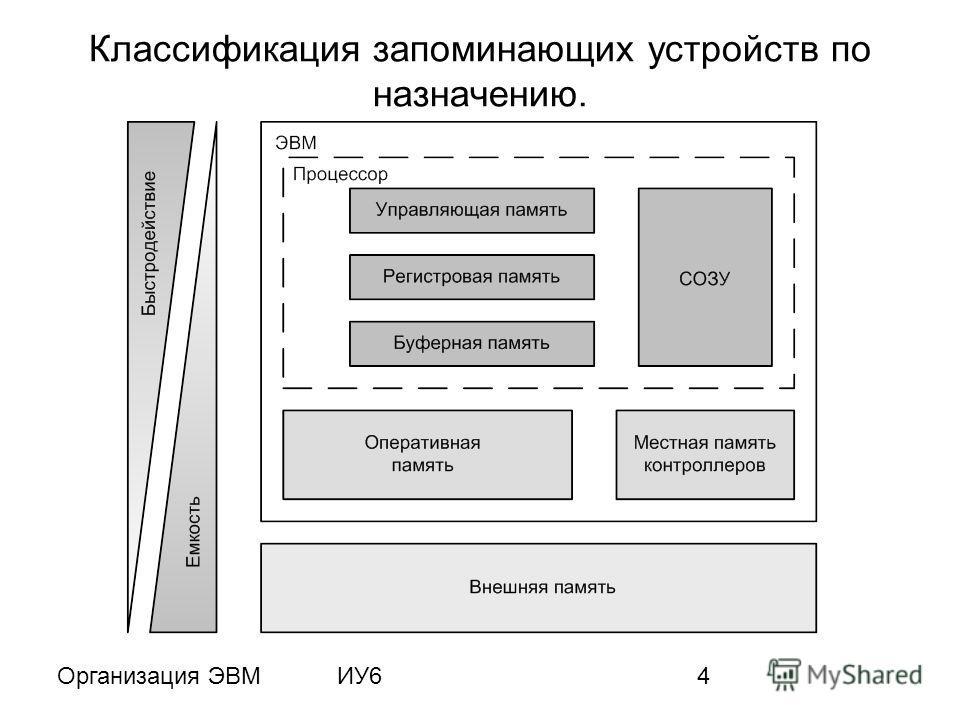 Организация ЭВМИУ64 Классификация запоминающих устройств по назначению.
