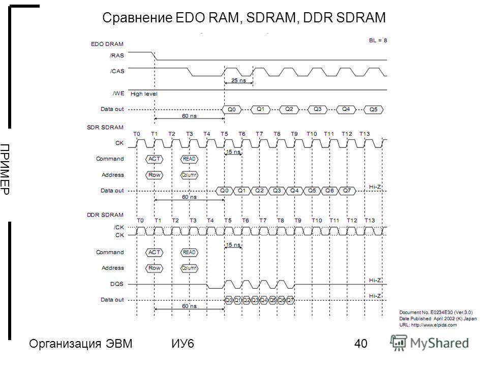 Организация ЭВМИУ640 Сравнение EDO RAM, SDRAM, DDR SDRAM ПРИМЕР