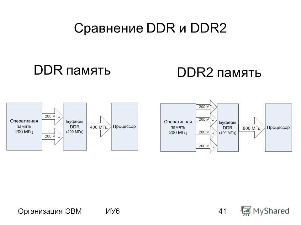 Организация ЭВМИУ641 Сравнение DDR и DDR2 DDR память DDR2 память