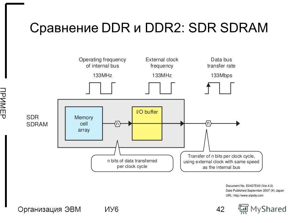Организация ЭВМИУ642 Сравнение DDR и DDR2: SDR SDRAM ПРИМЕР