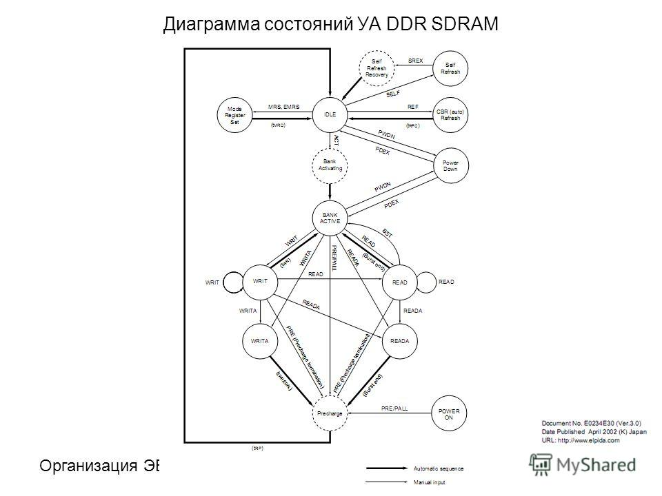 Организация ЭВМИУ645 Диаграмма состояний УА DDR SDRAM