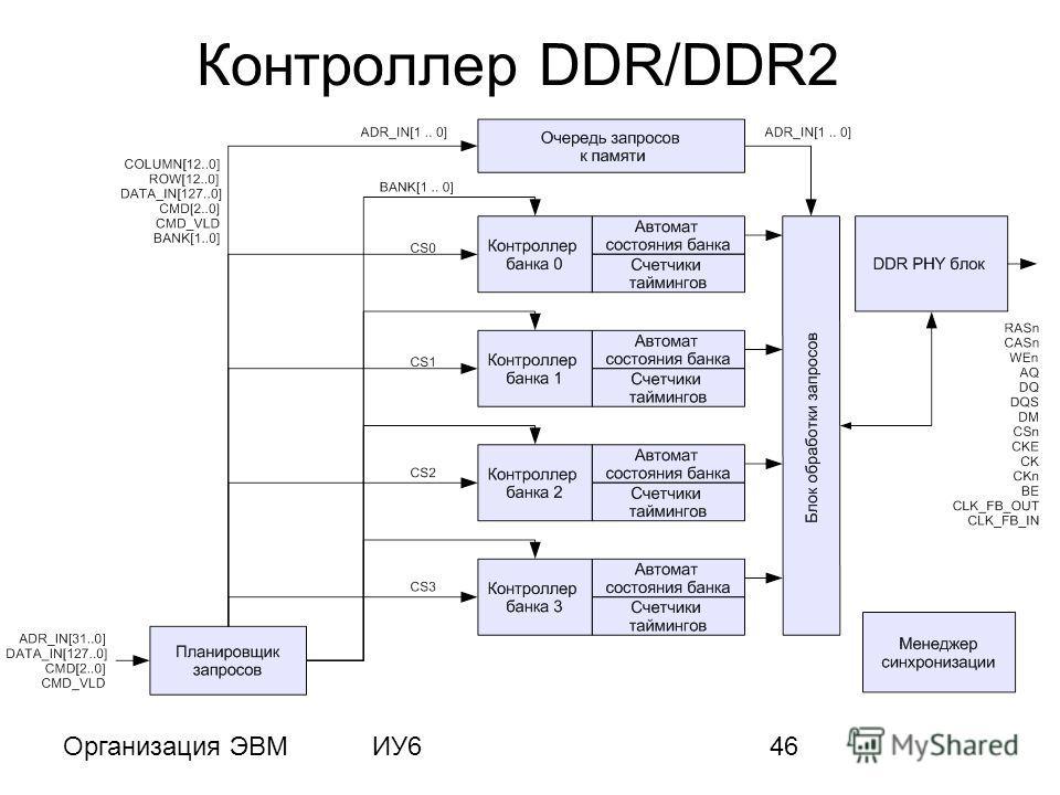 Организация ЭВМИУ646 Контроллер DDR/DDR2