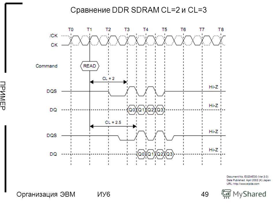 Организация ЭВМИУ649 Сравнение DDR SDRAM CL=2 и CL=3 ПРИМЕР