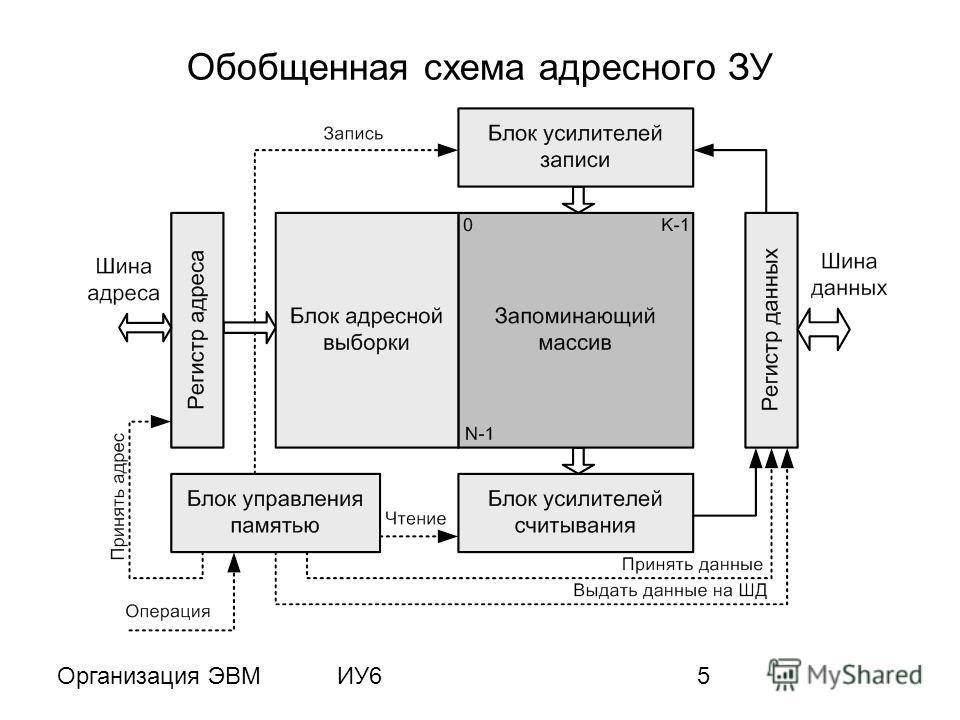 Организация ЭВМИУ65 Обобщенная схема адресного ЗУ