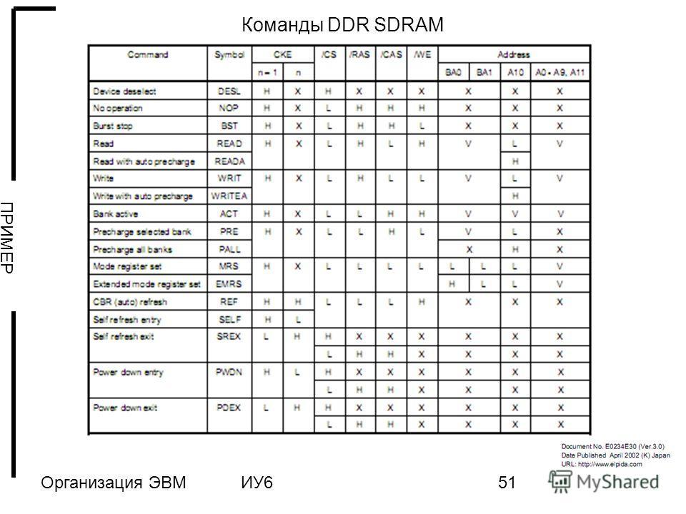 Организация ЭВМИУ651 Команды DDR SDRAM ПРИМЕР
