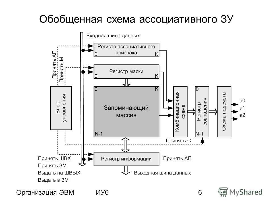 Организация ЭВМИУ66 Обобщенная схема ассоциативного ЗУ