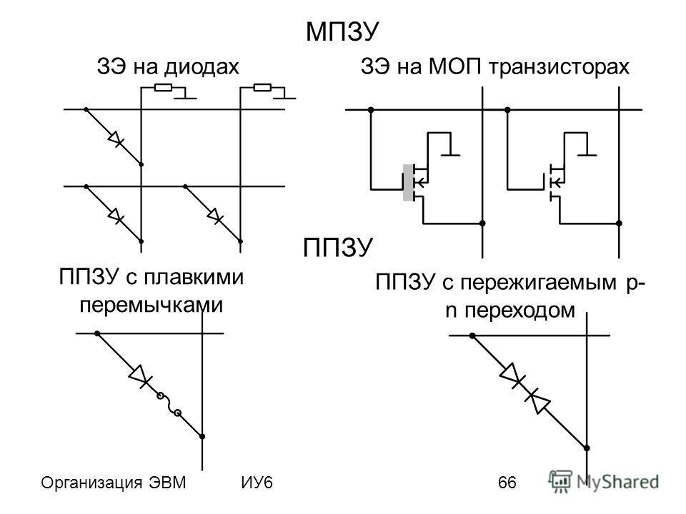 Организация ЭВМИУ666 МПЗУ ЗЭ на диодахЗЭ на МОП транзисторах ППЗУ ППЗУ с пережигаемым p- n переходом ППЗУ с плавкими перемычками