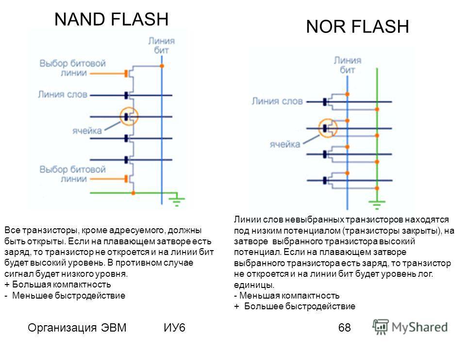 Организация ЭВМИУ668 NAND FLASH NOR FLASH Все транзисторы, кроме адресуемого, должны быть открыты. Если на плавающем затворе есть заряд, то транзистор не откроется и на линии бит будет высокий уровень. В противном случае сигнал будет низкого уровня.