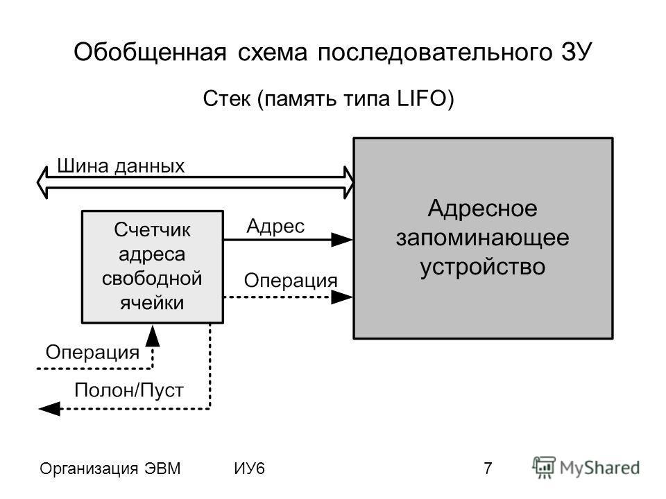 Организация ЭВМИУ67 Обобщенная схема последовательного ЗУ Стек (память типа LIFO)