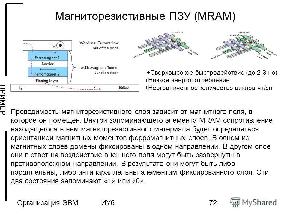 Организация ЭВМИУ672 Магниторезистивные ПЗУ (MRAM) -+Сверхвысокое быстродействие (до 2-3 нс) +Низкое энергопотребление +Неограниченное количество циклов чт/зп Проводимость магниторезистивного слоя зависит от магнитного поля, в которое он помещен. Вну