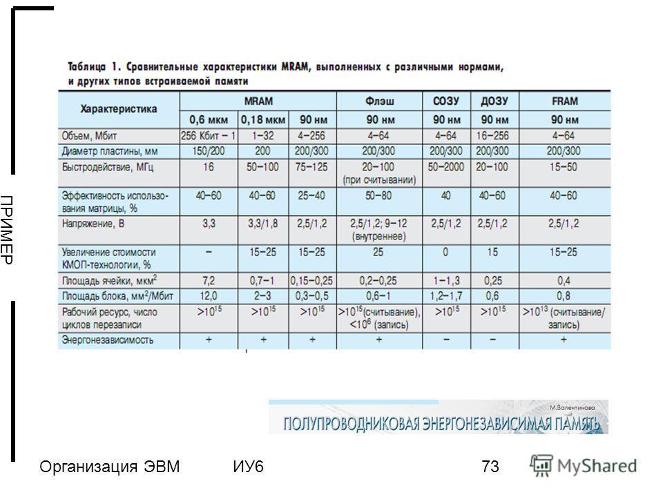 Организация ЭВМИУ673 ПРИМЕР