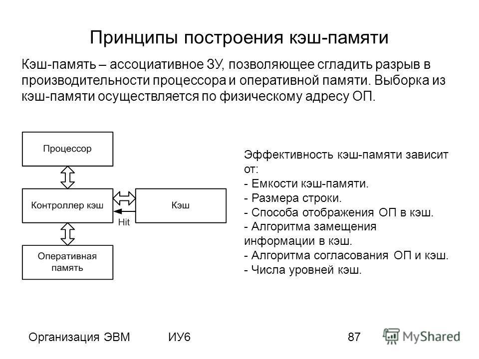 Организация ЭВМИУ687 Принципы построения кэш-памяти Кэш-память – ассоциативное ЗУ, позволяющее сгладить разрыв в производительности процессора и оперативной памяти. Выборка из кэш-памяти осуществляется по физическому адресу ОП. Эффективность кэш-памя