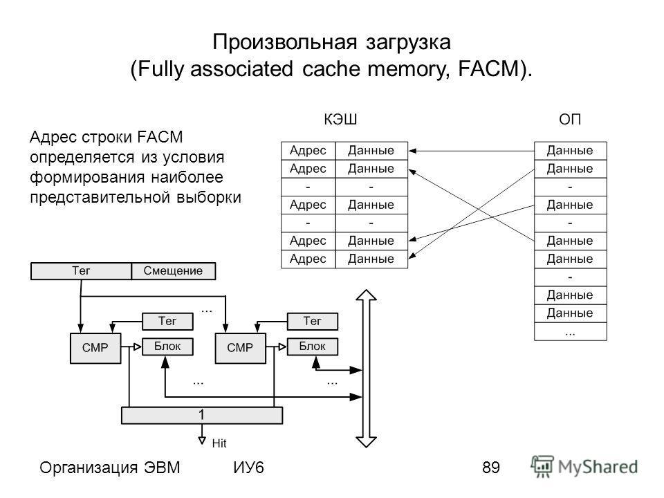 Организация ЭВМИУ689 Произвольная загрузка (Fully associated cache memory, FACM). Адрес строки FACM определяется из условия формирования наиболее представительной выборки