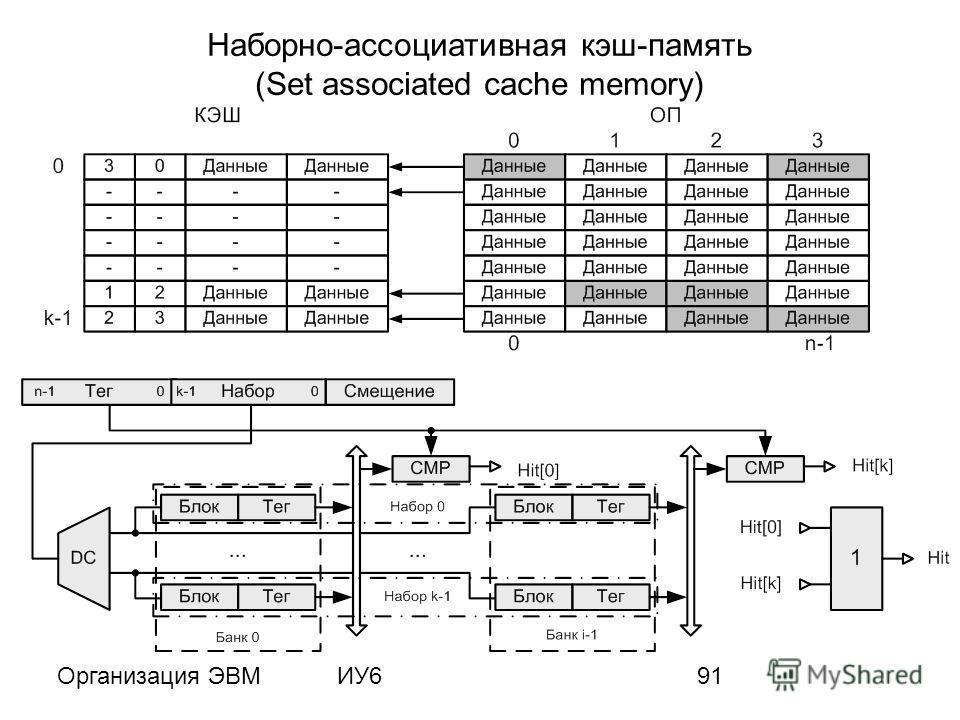 Организация ЭВМИУ691 Наборно-ассоциативная кэш-память (Set associated cache memory)