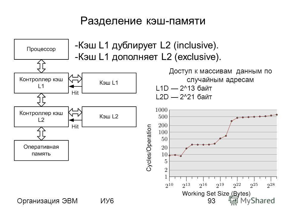 Организация ЭВМИУ693 Разделение кэш-памяти -Кэш L1 дублирует L2 (inclusive). -Кэш L1 дополняет L2 (exclusive). Доступ к массивам данным по случайным адресам L1D 2^13 байт L2D 2^21 байт