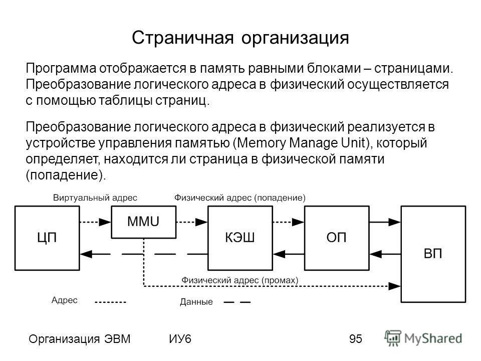 Организация ЭВМИУ695 Страничная организация Программа отображается в память равными блоками – страницами. Преобразование логического адреса в физический осуществляется с помощью таблицы страниц. Преобразование логического адреса в физический реализуе