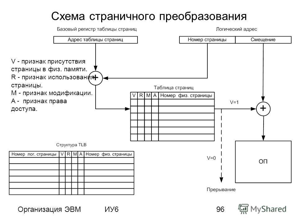 Организация ЭВМИУ696 Схема страничного преобразования V - признак присутствия страницы в физ. памяти. R - признак использования страницы. M - признак модификации. A - признак права доступа.