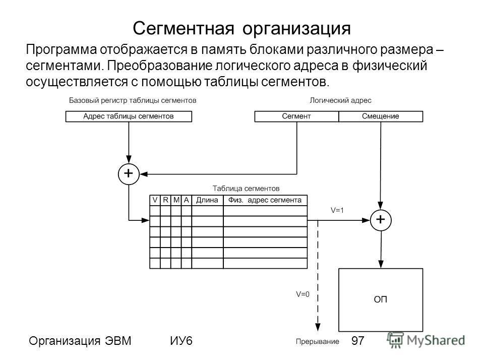 Организация ЭВМИУ697 Сегментная организация Программа отображается в память блоками различного размера – сегментами. Преобразование логического адреса в физический осуществляется с помощью таблицы сегментов.