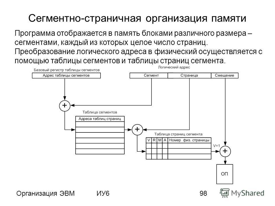 Организация ЭВМИУ698 Сегментно-страничная организация памяти Программа отображается в память блоками различного размера – сегментами, каждый из которых целое число страниц. Преобразование логического адреса в физический осуществляется с помощью табли