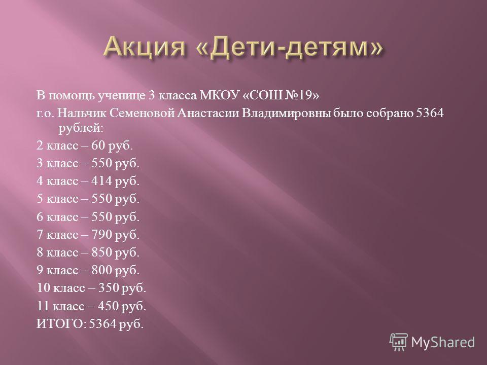 В помощь ученице 3 класса МКОУ « СОШ 19» г. о. Нальчик Семеновой Анастасии Владимировны было собрано 5364 рублей : 2 класс – 60 руб. 3 класс – 550 руб. 4 класс – 414 руб. 5 класс – 550 руб. 6 класс – 550 руб. 7 класс – 790 руб. 8 класс – 850 руб. 9 к