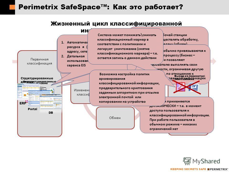 KEEPING SECRETS SAFE Рerimetrix SafeSpace: Как это работает? Жизненный цикл классифицированной информации (данных) ФУНКЦИОНАЛЬНЫЕ ВОЗМОЖНОСТИ PERIMETRIX Первичная классификация Деклассификация Неструктурированные данные 1.Классификация (электронные м