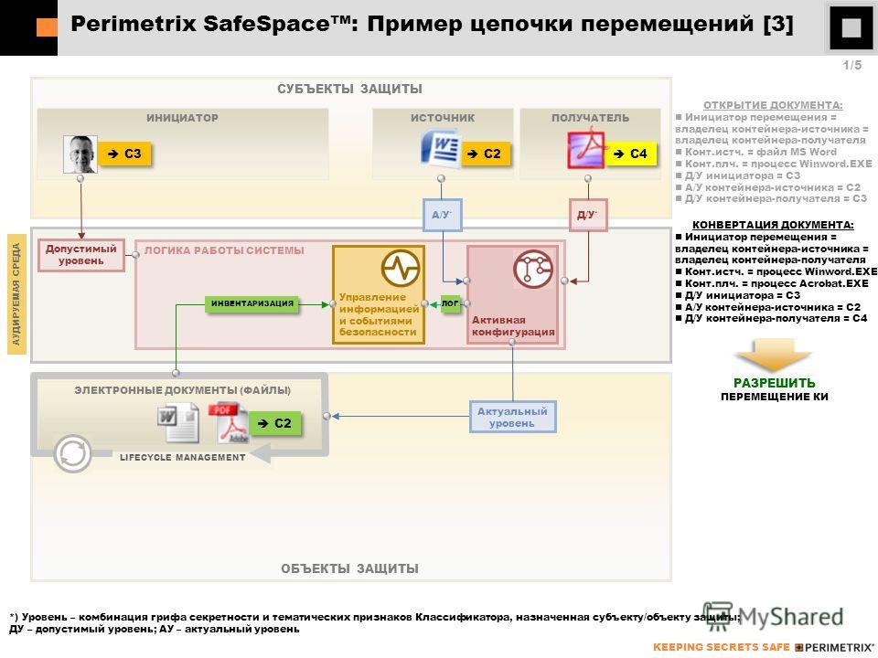 KEEPING SECRETS SAFE ОБЪЕКТЫ ЗАЩИТЫ СУБЪЕКТЫ ЗАЩИТЫ Perimetrix SafeSpace: Пример цепочки перемещений [3] 1/51/5 ИНИЦИАТОРИСТОЧНИК ЭЛЕКТРОННЫЕ ДОКУМЕНТЫ (ФАЙЛЫ) ОТКРЫТИЕ ДОКУМЕНТА: Инициатор перемещения = владелец контейнера-источника = владелец конте